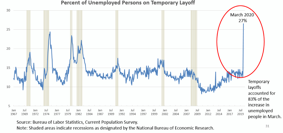 a line chart showing a spike in percent of unemployed persons on temporary leave in March