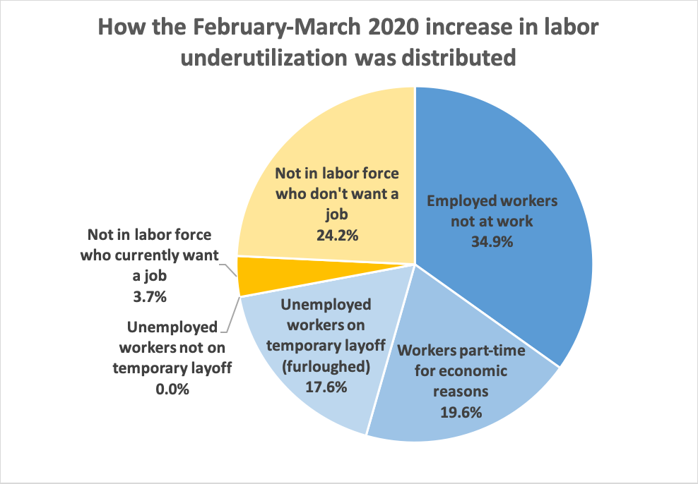 How the February-March 2020 increase in labor  underutilization was distributed - see preceding table for data