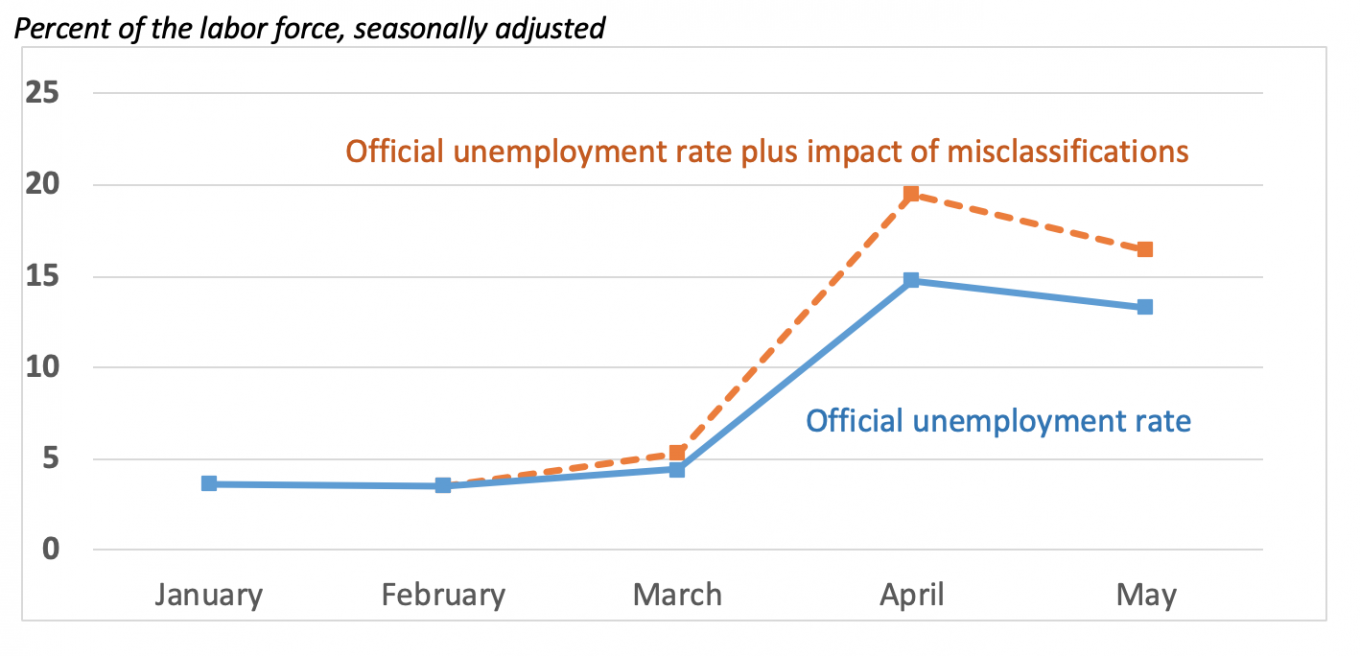 Graph of data in previous table - Official unemployment rate and estimated impact of misclassifications in early 2020