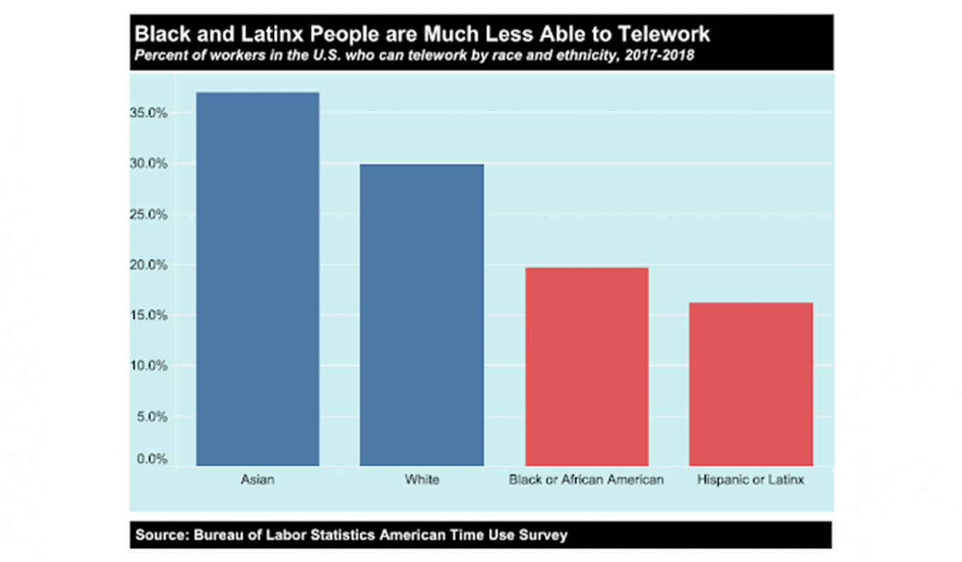Graph image: Black and Latinx People are Much Less Able to Telework. This graph shows the percent of workers in the U.S. who can telework by race and ethnicity, 2017-2018. The highest percent is Asian, followed by White, Black or African American and then Hispanic or Latinx. Source: Bureau of Labor Statistics American Time Use Survey.