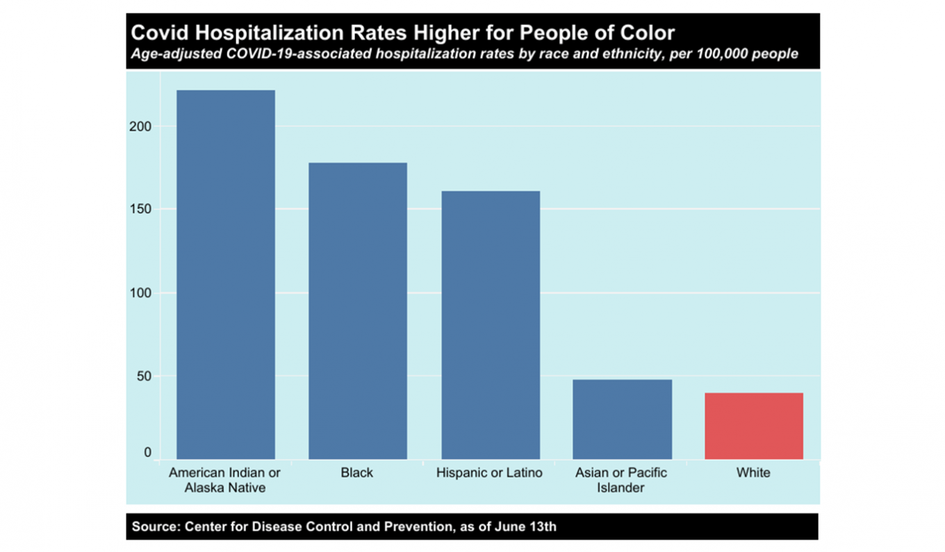 Graph Image: Covid hospitalization rates higher for people of color. Age-adjusted COVID-19-associated hospitalization by race and ethnicity, per 1000,000 people. The graph shows the highest rates to the lowest rates in order: American Indian or Alaska Native, Black, Hispanic or Latino, Asian or Pacific Islander and White. Source: Center for Disease Control and Prevention, as of June 13, 2020.
