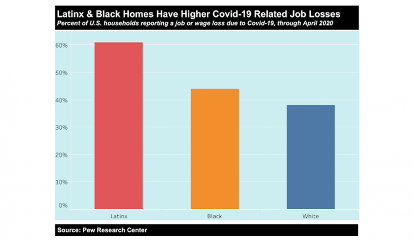 Graph image: Latinx & Black Homes Have Higher Covid-19 Related Job Losses. The graph shows the percent of U.S. households reporting a job or wage loss due to Covid-19, through April 2020. Latinx has the highest percent, followed by Black and then White. Source: Pew Research Center.
