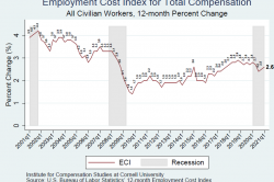 Chart showing time series of the employment cost index for total compensation for all civilian workers at a 12-month percent change. The series starts at 3.9 percent in 2001 Q1 and fluctuates to 2.6 in 2021 Q1. Shaded areas indicated recession periods.