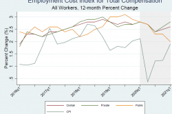 Chart showing time series of the employment cost index for total compensation for all workers at a 12-month percent change.