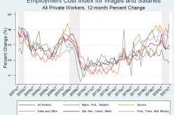 Chart showing time series of the employment cost index for wages and salaries for all private workers by occupational grouping at a 12-month percent change.