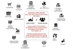 Infographic of the stakeholders in Social Dialogue. Dialogue between Employers and Trade Unions should be at the center of respect for human rights in garment factories but rarely is. Stakeholders around the world have a huge influence.