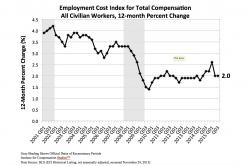 Employment Cost Index for Total Compensation All Civilian Workers, 12-month Percent Change