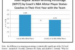 NBA Players Make Winning Coaches