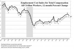 Graph of employment cost index for total compensation for all civilian workers from 2001 to 2019