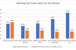 Graph of people working from home during Covid-19 pandemic