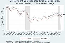 Figure shows the time trend in the ECI for total compensation among all civilian workers (12-month percent change). The series starts in Q1 2001 at 3.9 percent and ends in Q2 2021 at 2.9 percent.