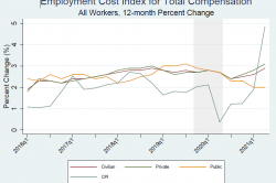 Figure shows the time trend in the ECI for total compensation among all workers by class of worker (12-month percent change). The series starts in Q1 2016 and ends in Q2 2021. It plots the ECI time series for civilian workers, private workers, and public