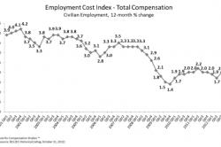 Employment Cost Index overall