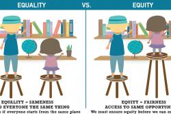 Two images side by side: Equality vs Equity. Equality shows two children standing on equal hight stools reaching for books and the height of one student does not let them reach. Equity shows the same shorter student on a taller stool that brings the books