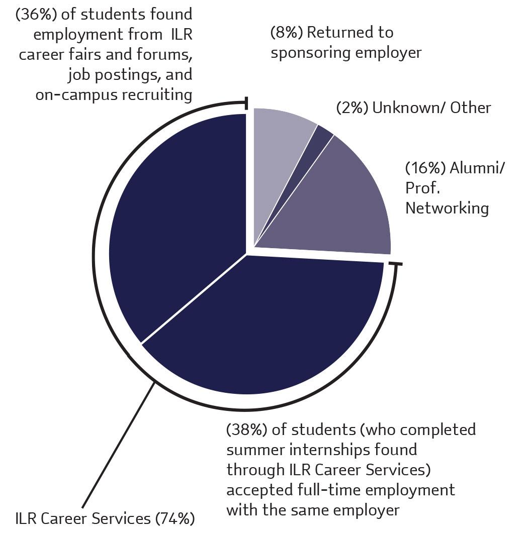Graduates Found Jobs