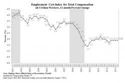 Cornell University, ILR School: ICS - US Employment Cost Index Q2 2013