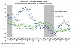 Cornell University, ILR School: ICS - US Employment Index Q2 2012