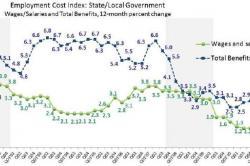 Cornell University, ILR School: ICS - US Employment Index Q3 2011